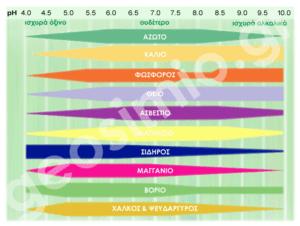 σχέση pH και διαθεσιμότητας των θρεπτικών στοιχείων